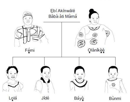 família yoruba